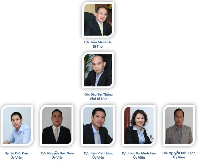 Ban chấp hành Đảng bộ PVOIL Hà Nội