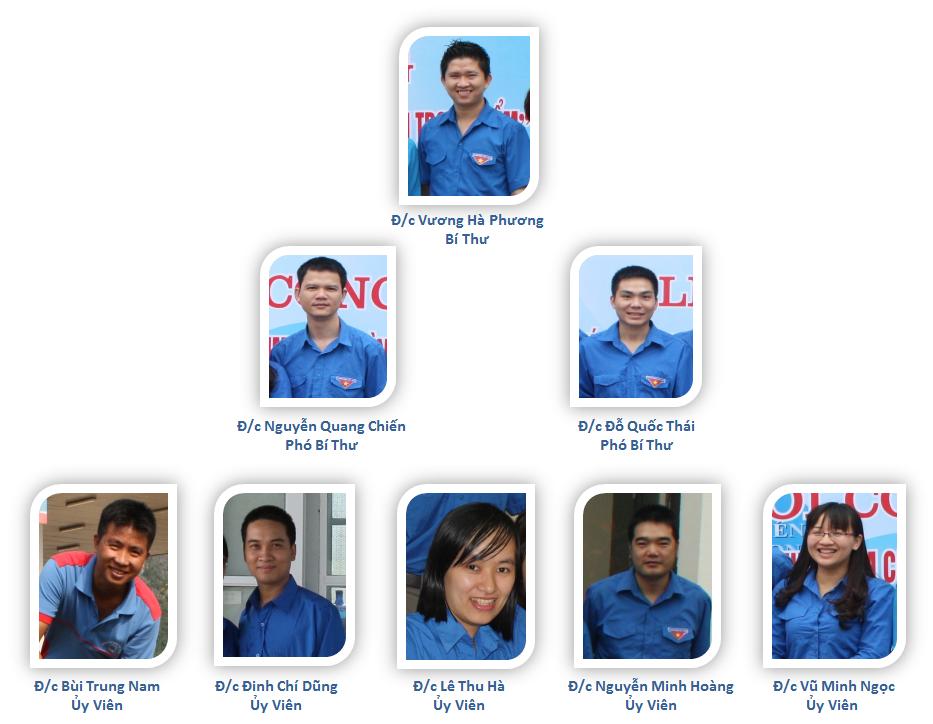 Đoàn thanh niên PVOIL Hà Nội